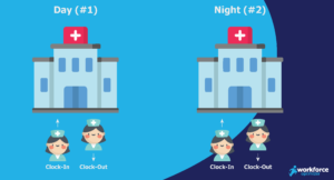 Moving from those three shifts to just two shifts per day (Day and Night) would reduce this to just four instances where employees enter or exit the premises